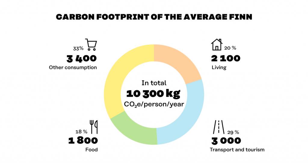 Jumlah Jejak Karbon di Kegiatan Sehari-Hari