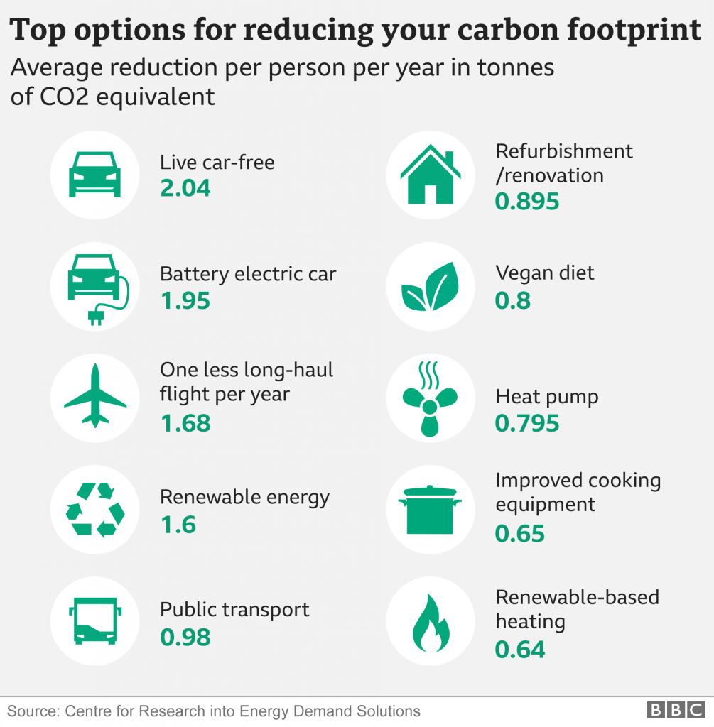 Top Carbon Footprint