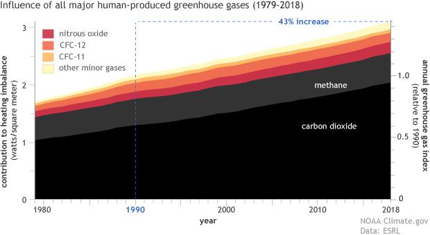 Perbandingan Gas Rumah Kaca dalam Menyebabkan Kenaikan Temperatur Bumi