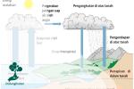 Hubungan antara Pencemaran Udara dengan Daur Air