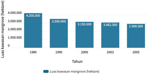 Penurunan Jumlah Mangrove di Indonesia © Tirto.id dari FAO, CIFOR