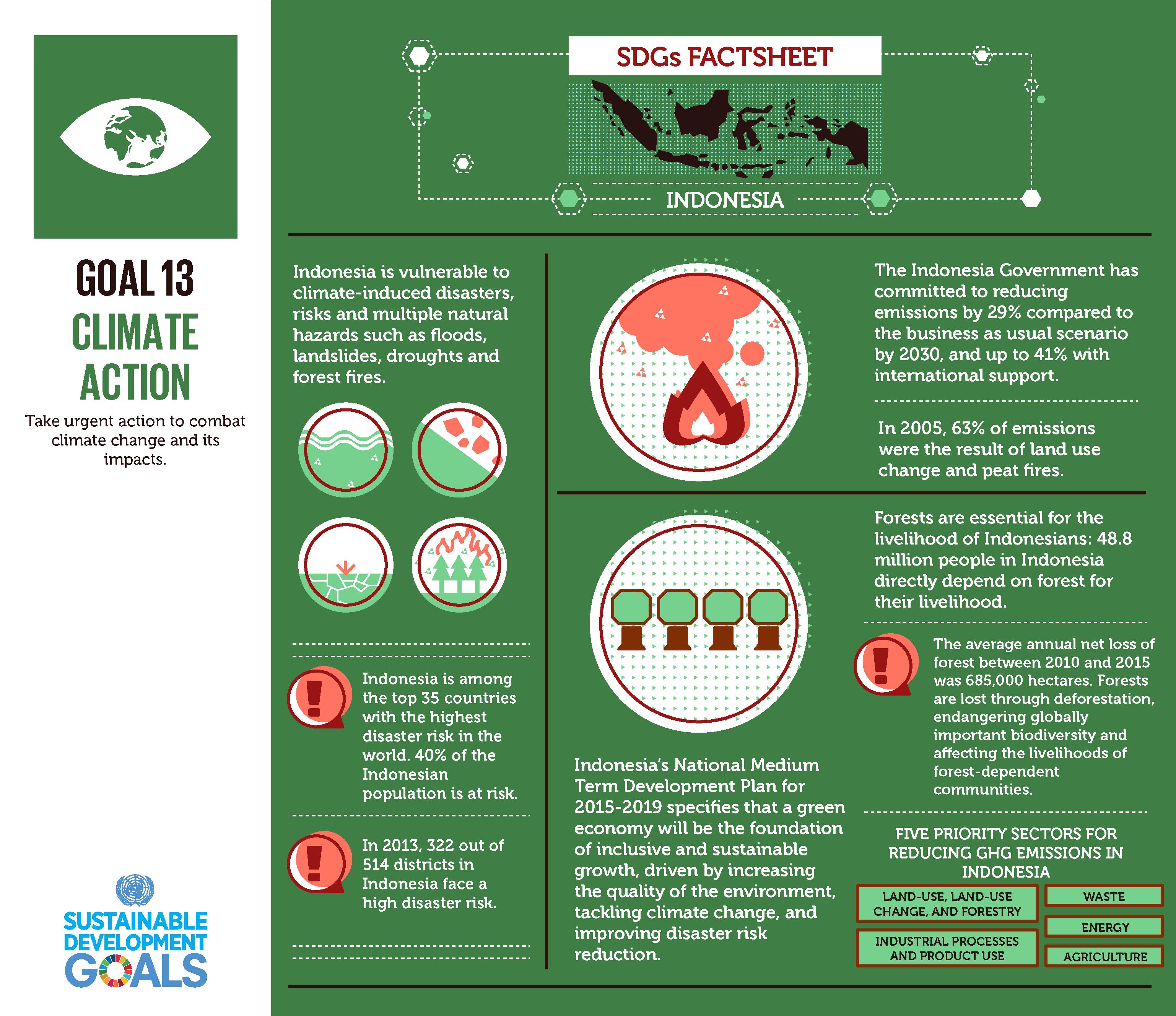 Infografis SDG 13 Dalam Konteks Kehutanan Indonesia © UN Indonesia