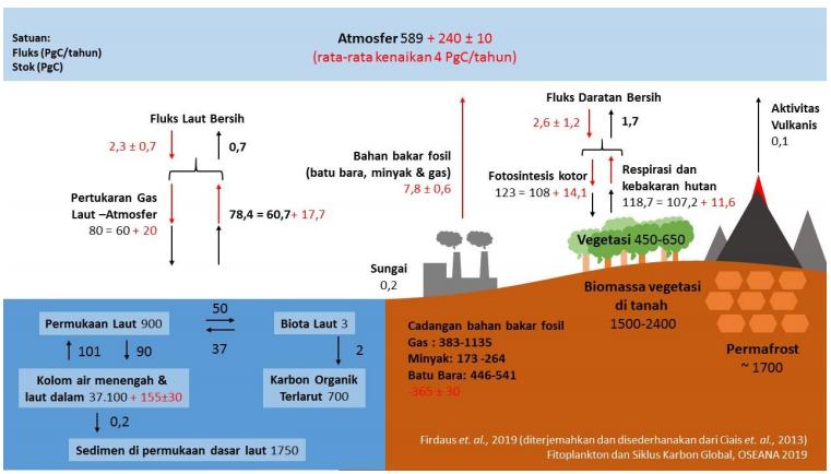 Gambar 2. Siklus Karbon. Sumber: (Firdaus, 2019)