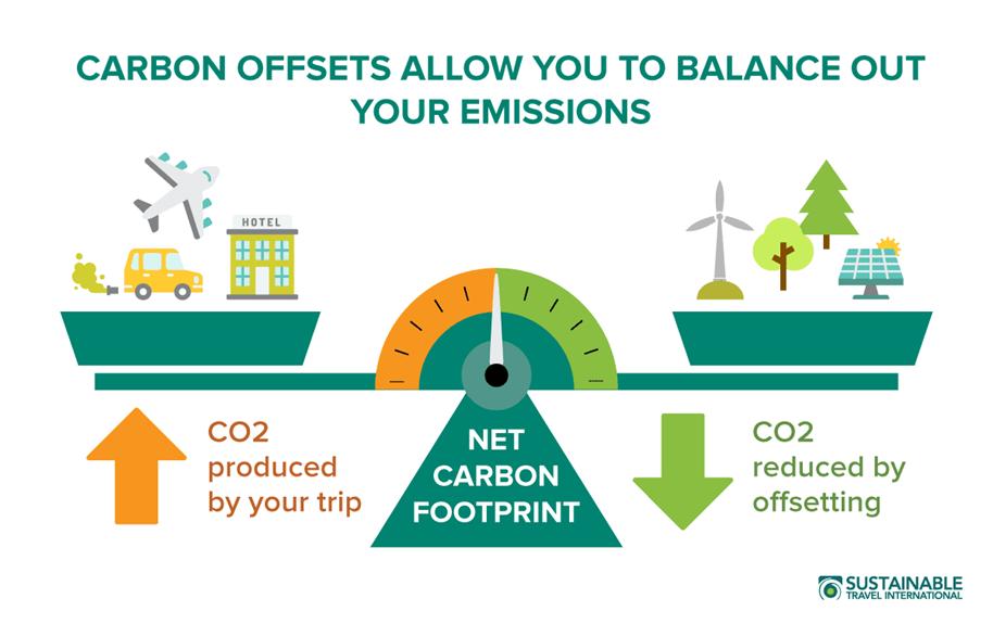 Gambar 2. Skema Carbon Offset