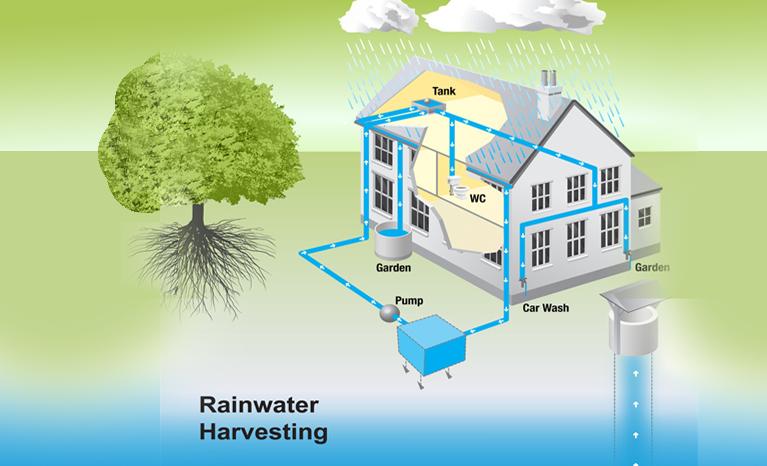 Gambar 2. Cara Kerja Pemanenan Air Hujan. Sumber: exportersindia.com