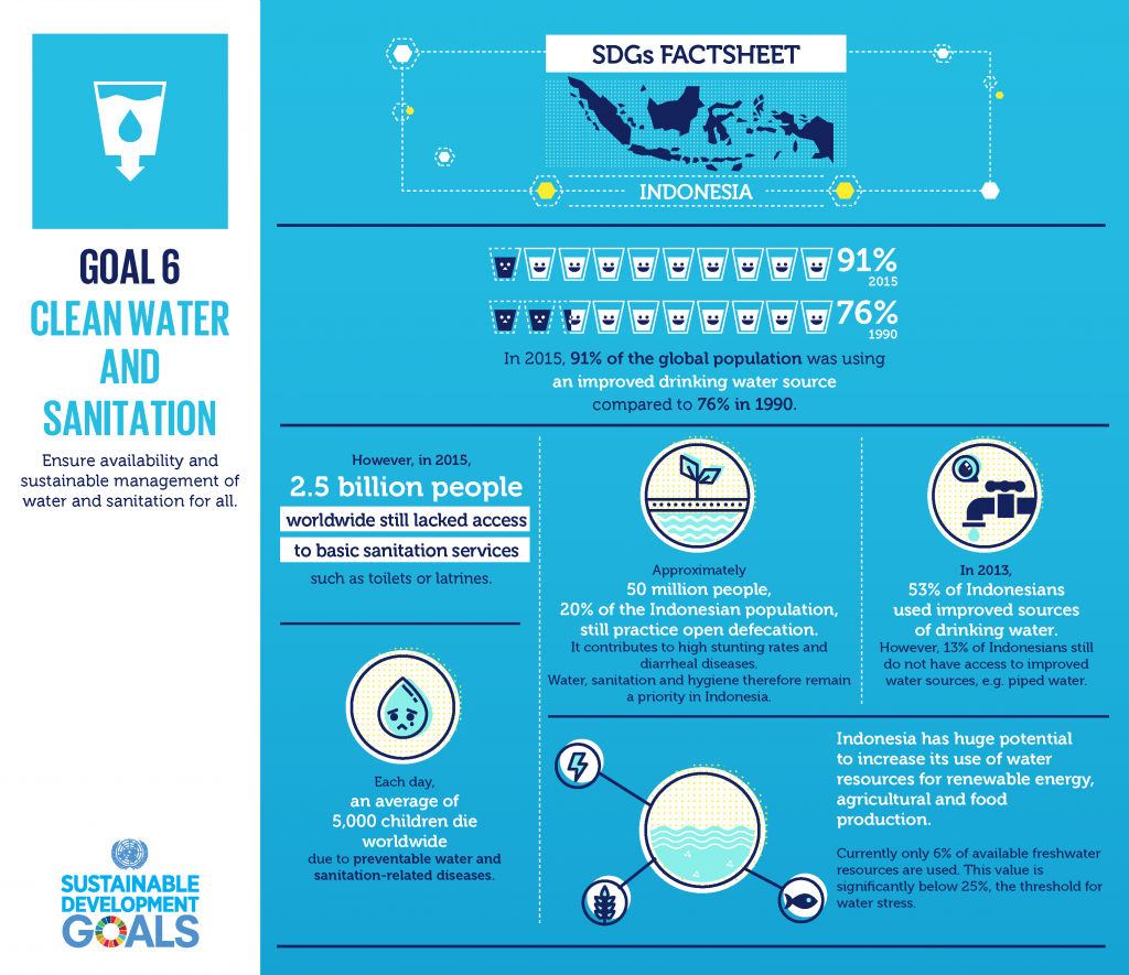 Gambar 3. Infografis SDGs 6 Water And Sanitation. Sumber: un.or.id