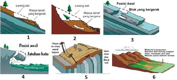 Gambar 2. Jenis-Jenis Tanah Longsor
