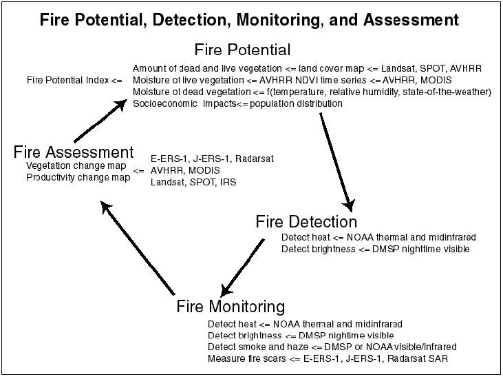 Gambar: Model Teknis Penanganan Kebakaran Hutan