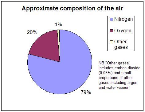 Persentase Nitrogen © id.wikipedia.org