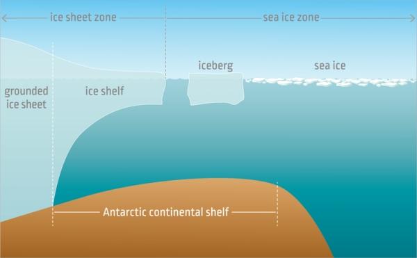 Gambar 3. Proses Terpecahnya Lapisan Es