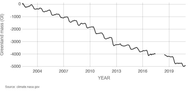 Gambar 5. Grafik Variasi Massa Lapisan Es di Antartika (2002-2020)