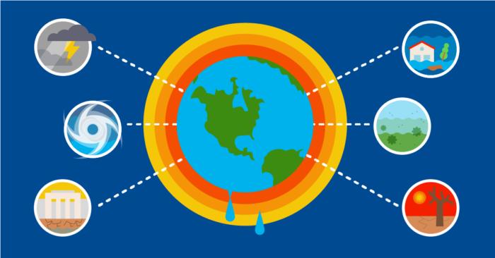 Gambar 3. The Impact of Global Warming ©acclimatise.uk.com