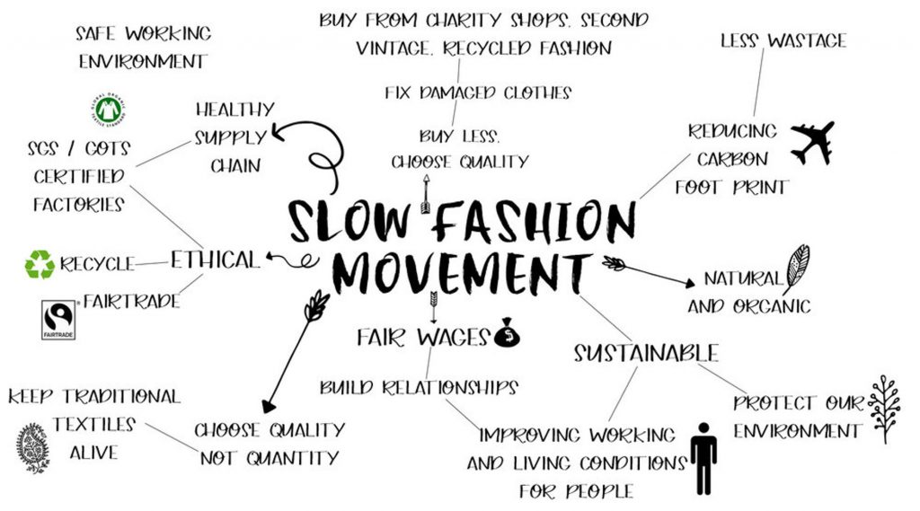 Dampak Slow Fashion