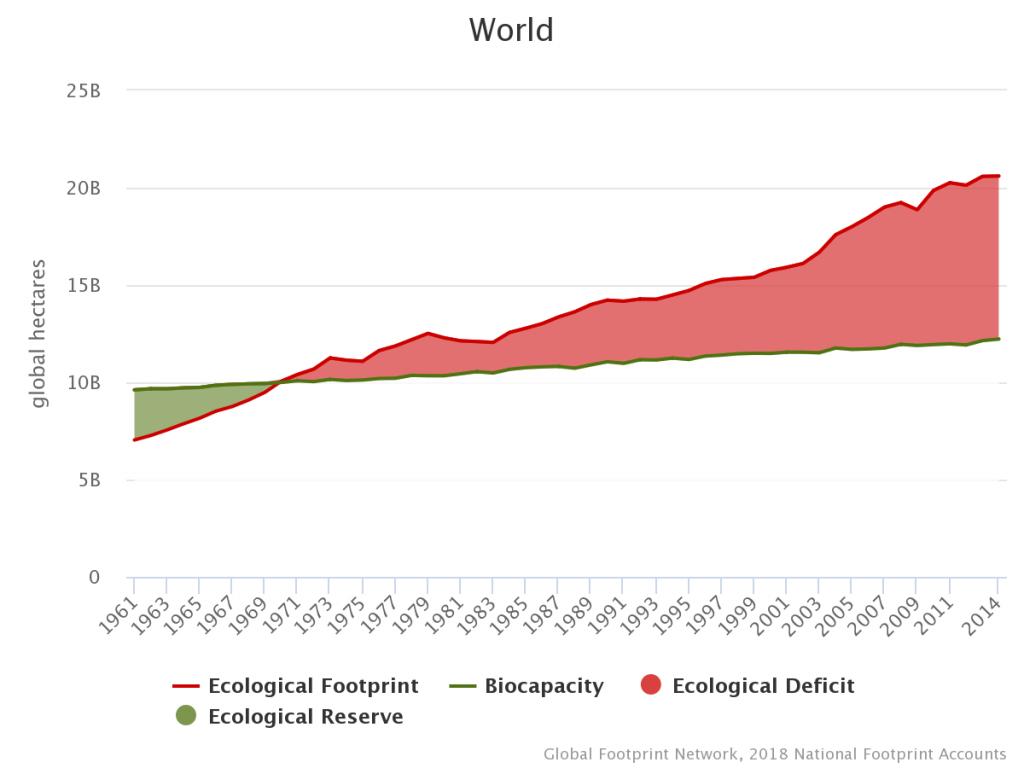Gambar 2 Grafik Jejak Ekologi Dunia yang Melebihi Kapasitas Lingkungan