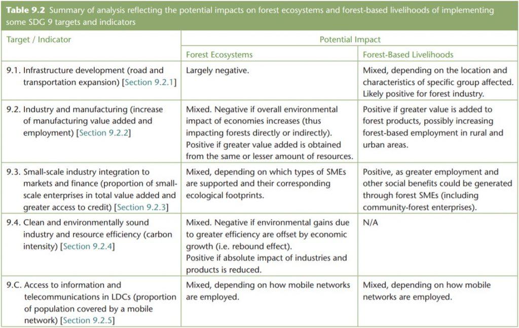 Gambar 3 Tabel Analisis Dampak Implementasi Target SDGs 9 Terhadap Hutan dan Mata Pencaharian yang Bergantung pada Hasil Hutan