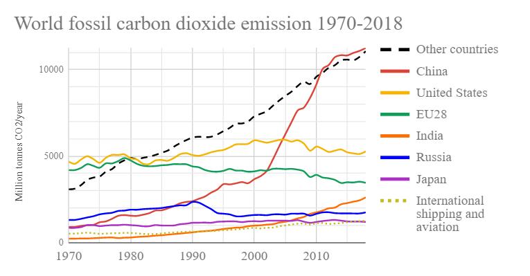 Gambar 4 Grafik Emisi Gas Karbon Dioksida Dunia antara Tahun 1970-2018