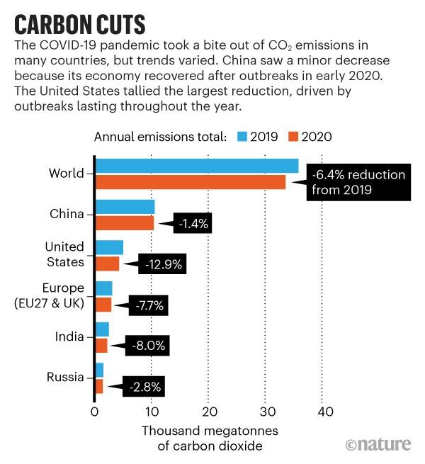 Gambar 1. Penurunan Emisi Karbon Global pada Tahun 2020
