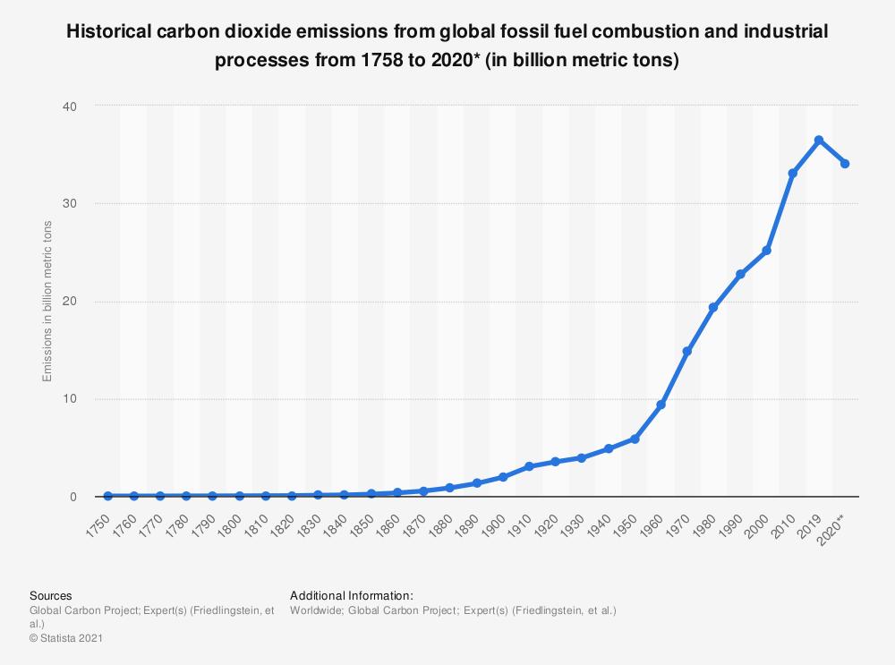 Gambar 2. Grafik Kenaikan Emisi Karbon Dunia