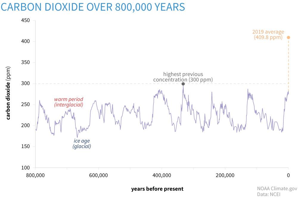 Gambar 1. Konsentrasi Karbon Dioksida di Atmosfer Global (CO2) dalam Bagian Per Juta (Ppm) Selama 800.000 Tahun Terakhir penyebab perubahan iklim.