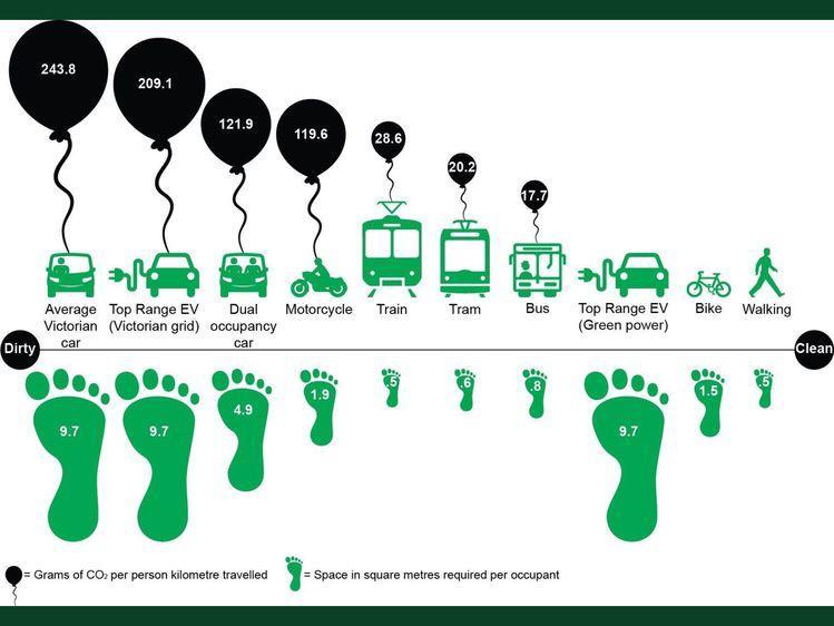 Gambar 2 Carbon Footprint Kendaraan