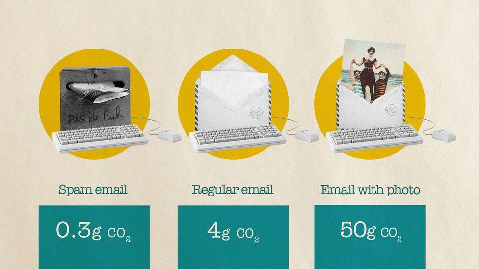 Gambar 2. Meskipun Email Spam Dapat Memiliki Jejak Karbon yang Cukup Kecil, Mengirim Gambar atau Lampiran Besar Dapat Memiliki Dampak yang Jauh Lebih Besar