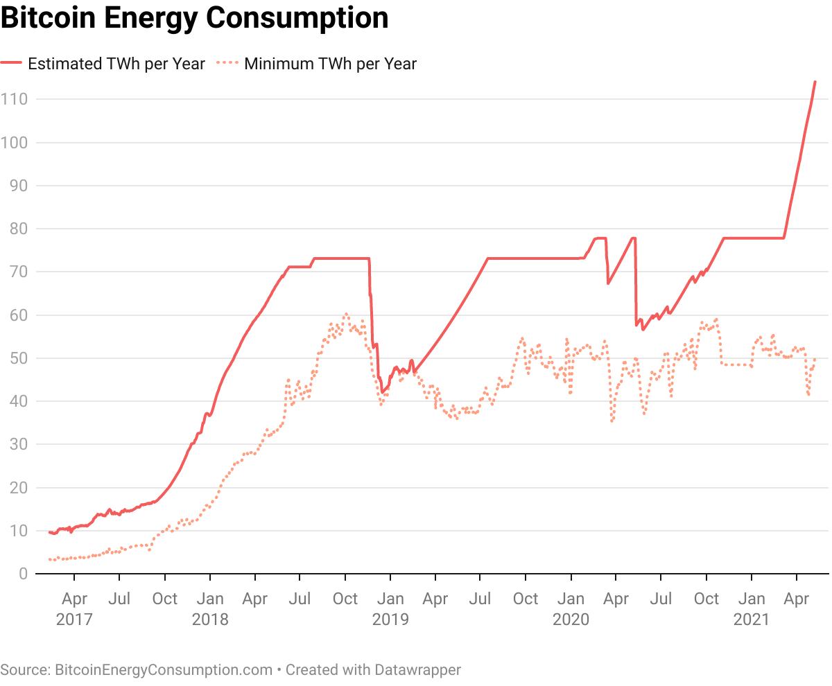 Gambar 2 Indeks Konsumsi Energi Cryptocurrency