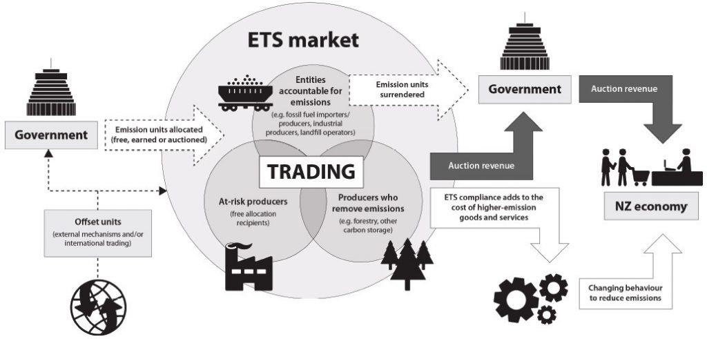 Mekanisme carbon trading dalam Pasar Karbon.